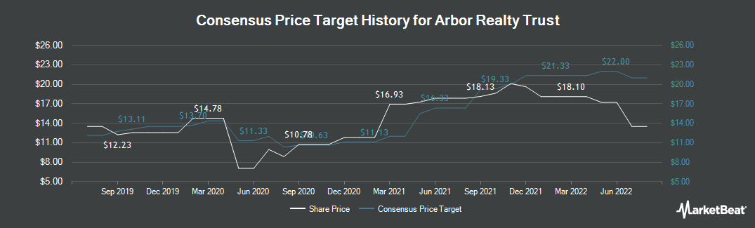 Price Target History for Arbor Realty Trust (NYSE:ABR)