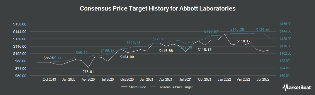 Price Target History for Abbott Laboratories (NYSE:ABT)