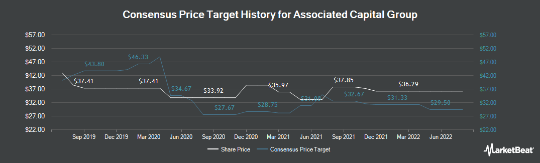 Price Target History for Associated Capital Group (NYSE:AC)