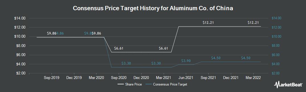 Price Target History for Aluminum Corporation of China Limited (NYSE:ACH)