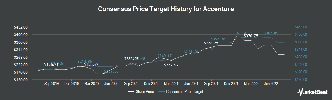 Price Target History for Accenture (NYSE:ACN)