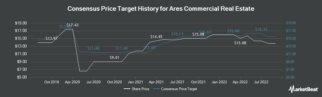 Price Target History for Ares Commercial Real (NYSE:ACRE)