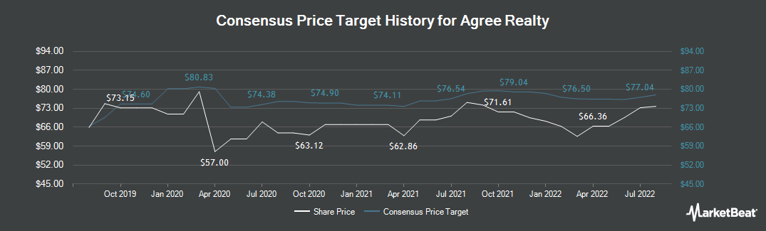 Price Target History for Agree Realty (NYSE:ADC)