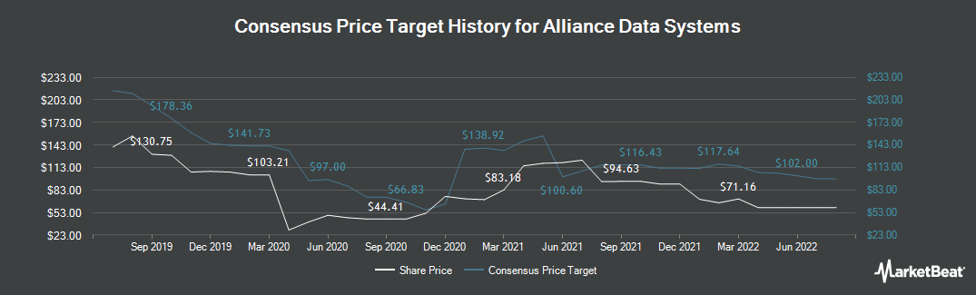 Price Target History for Alliance Data Systems (NYSE:ADS)
