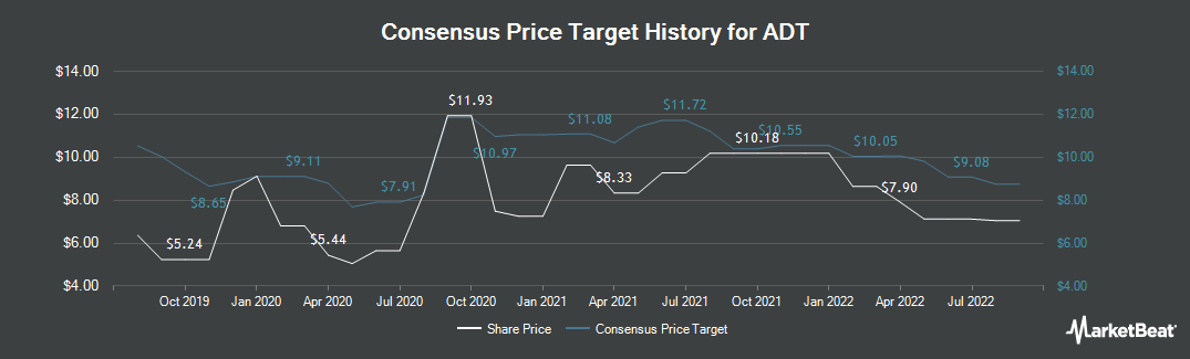 Price Target History for Protection One (NYSE:ADT)
