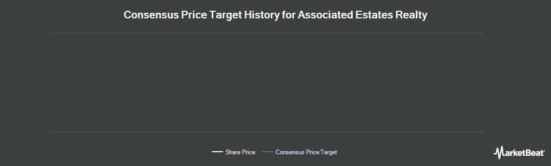 Price Target History for Associated Estates Realty (NYSE:AEC)