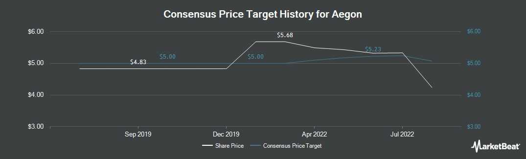 Price Target History for Aegon (NYSE:AEG)
