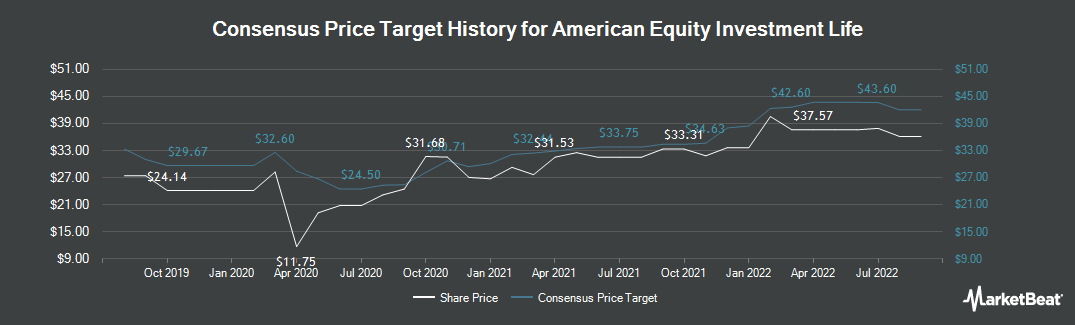 Price Target History for American Equity Investment Life (NYSE:AEL)