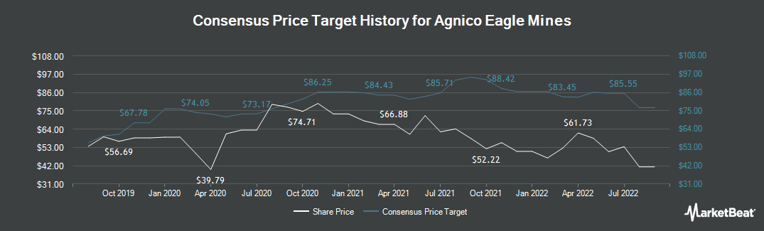 Price Target History for Agnico Eagle Mines (NYSE:AEM)