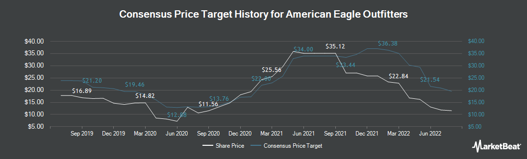 Price Target History for American Eagle Outfitters (NYSE:AEO)