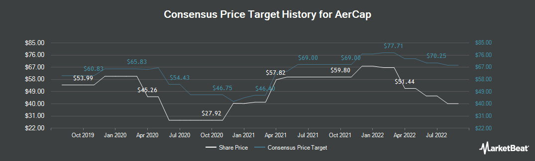 Price Target History for AerCap (NYSE:AER)