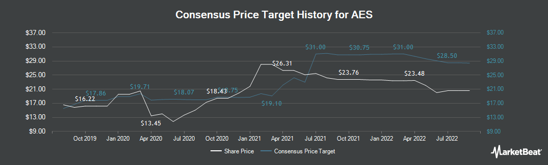 Price Target History for The AES (NYSE:AES)