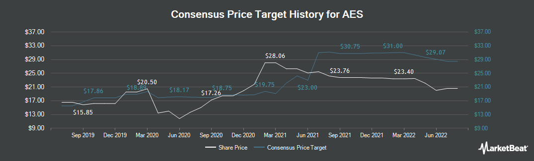 Price Target History for AES (NYSE:AES)