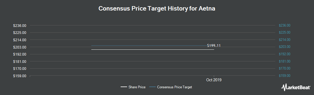 Price Target History for Aetna (NYSE:AET)