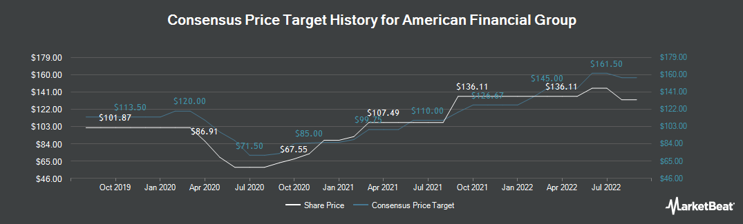 Price Target History for American Financial Group (NYSE:AFG)