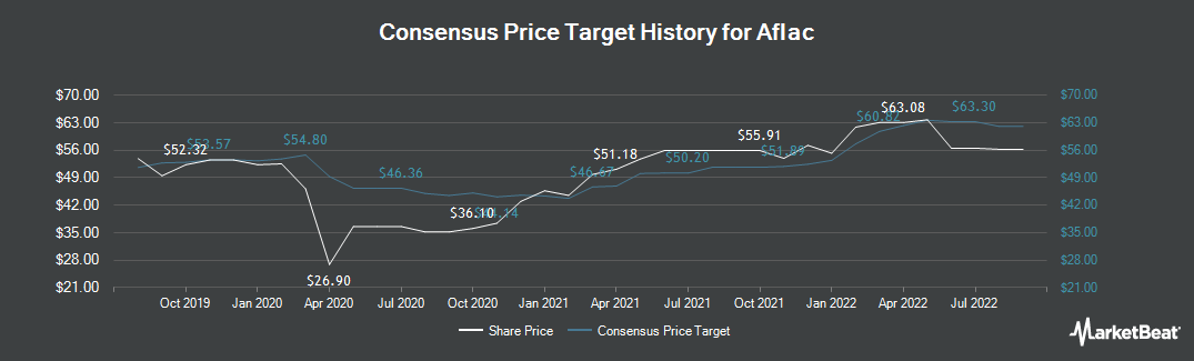 Price Target History for Aflac (NYSE:AFL)