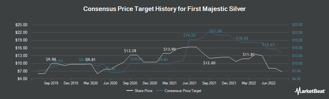 Price Target History for First Majestic Silver (NYSE:AG)
