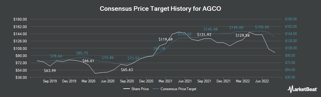 Price Target History for AGCO Corporation (NYSE:AGCO)