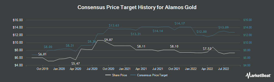 Price Target History for Alamos Gold Inc (US) (NYSE:AGI)