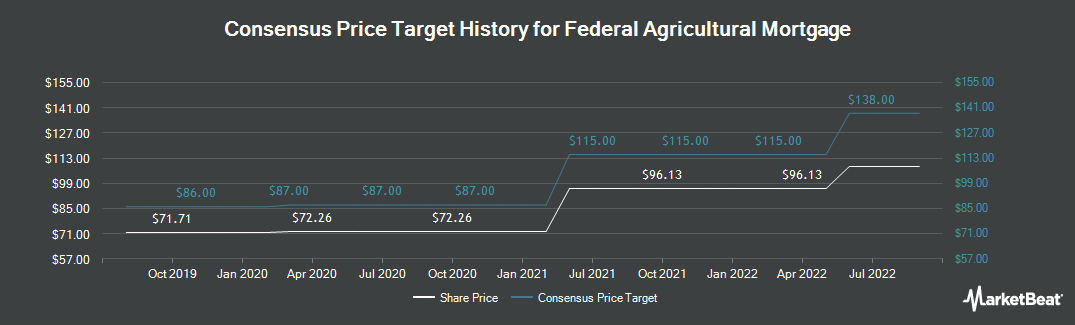 Price Target History for Federal Agricultural Mortgage (NYSE:AGM)