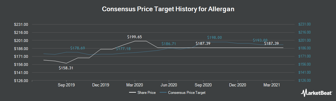 Price Target History for Allergan (NYSE:AGN)