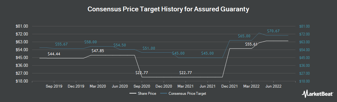 Price Target History for Assured Guaranty (NYSE:AGO)