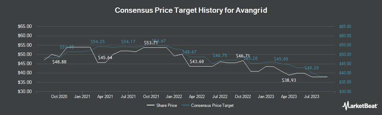 Price Target History for Avangrid (NYSE:AGR)