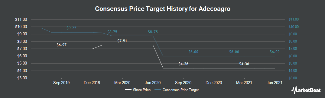 Price Target History for Adecoagro (NYSE:AGRO)