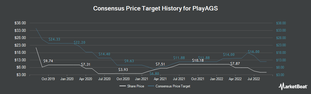 Price Target History for PlayAGS (NYSE:AGS)