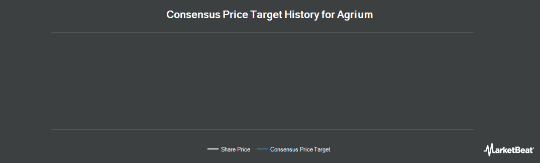 Price Target History for Agrium (NYSE:AGU)