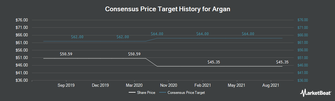 Price Target History for Argan (NYSE:AGX)