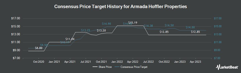 Price Target History for Armada Hoffler Properties (NYSE:AHH)