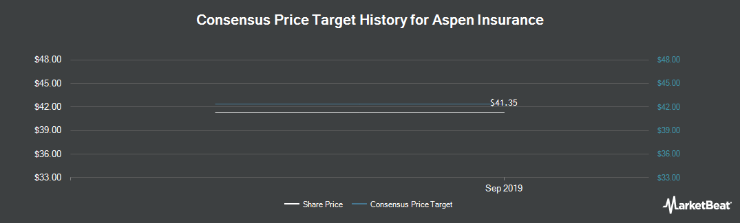 Price Target History for Aspen Insurance Holdings Limited (NYSE:AHL)