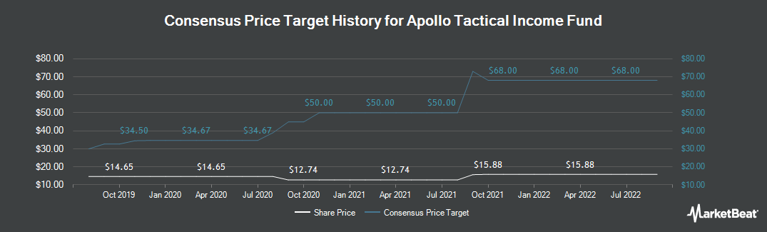 Price Target History for Apollo Tacticalome Fund (NYSE:AIF)