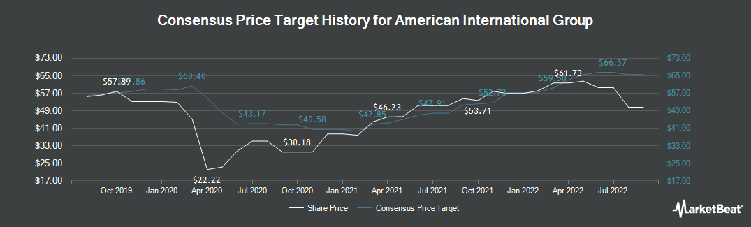 Price Target History for American International Group (NYSE:AIG)