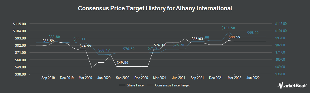 Price Target History for Albany International (NYSE:AIN)