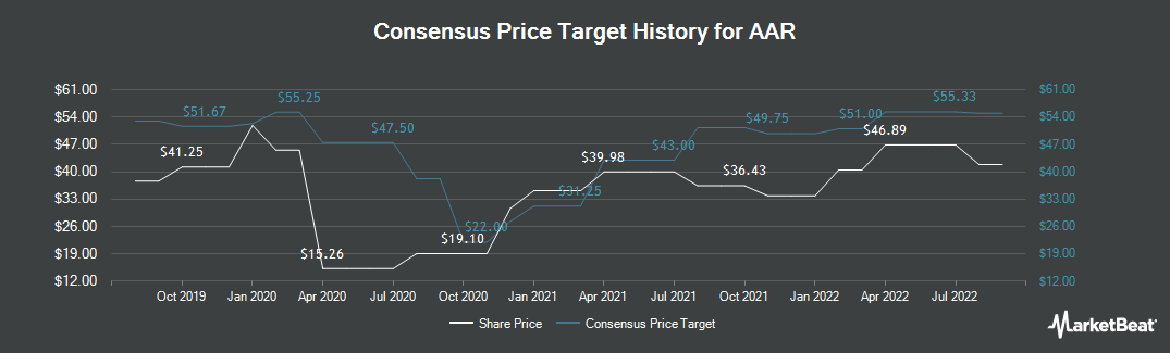 Price Target History for AAR (NYSE:AIR)