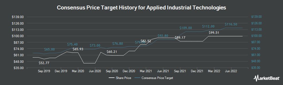 Price Target History for Applied Industrial Technologies (NYSE:AIT)