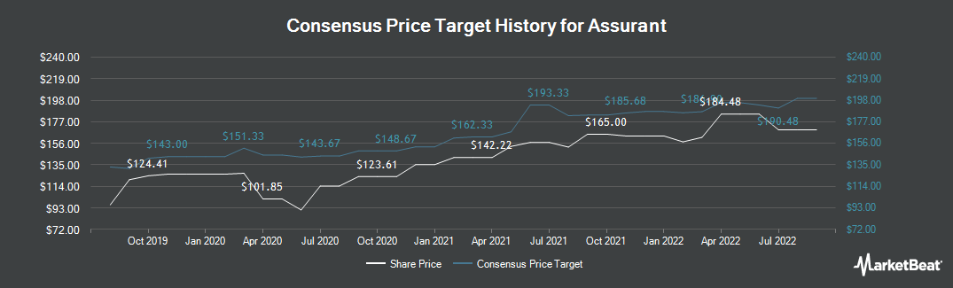 Price Target History for Assurant (NYSE:AIZ)