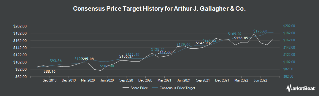 Price Target History for Arthur J. Gallagher & Co. (NYSE:AJG)