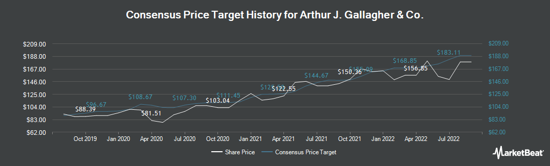 Price Target History for Arthur J Gallagher & Co (NYSE:AJG)