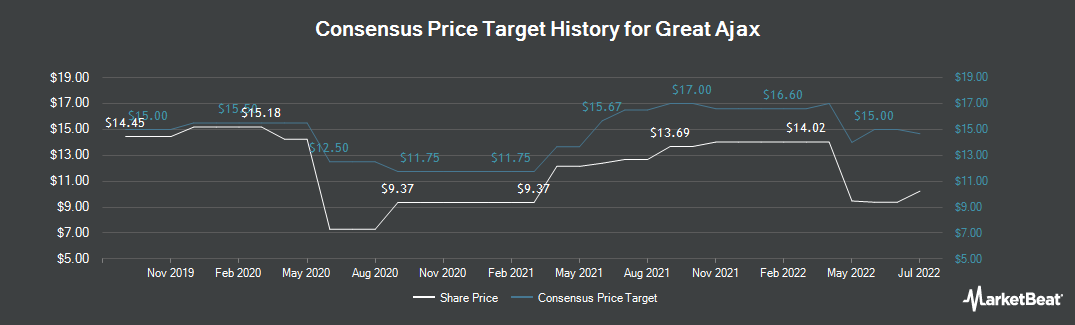 Price Target History for Great Ajax (NYSE:AJX)