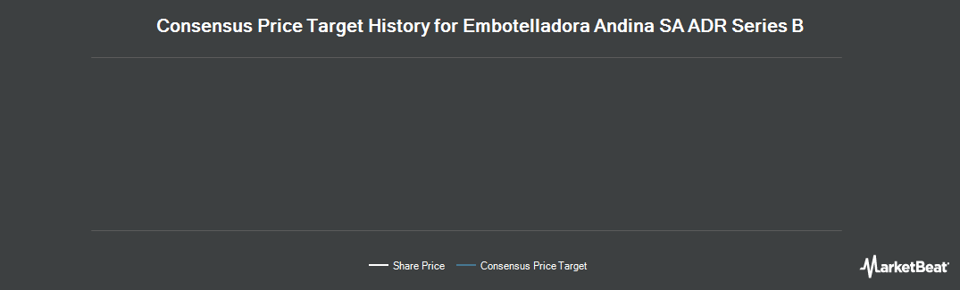 Price Target History for Embotelladora Andina S.A. (NYSE:AKO.B)