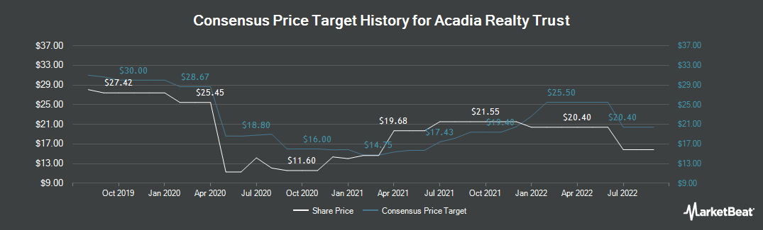 Price Target History for Acadia Realty Trust (NYSE:AKR)
