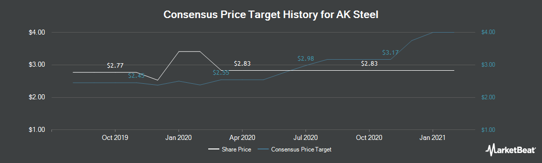 Price Target History for AK Steel (NYSE:AKS)