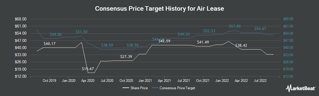 Price Target History for Air Lease (NYSE:AL)