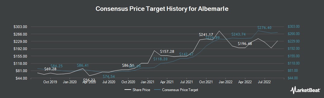 Price Target History for Albemarle (NYSE:ALB)