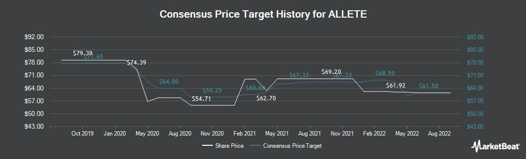 Price Target History for ALLETE (NYSE:ALE)