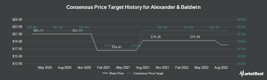 Price Target History for Alexander & Baldwin (NYSE:ALEX)