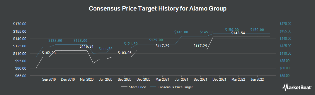 Price Target History for Alamo Group (NYSE:ALG)